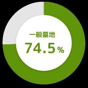 一般墓地 74.5%