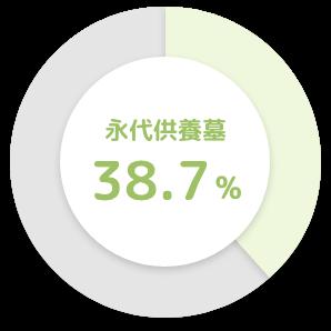 永代供養墓 38.7%