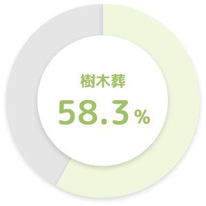 樹木葬 58.3%