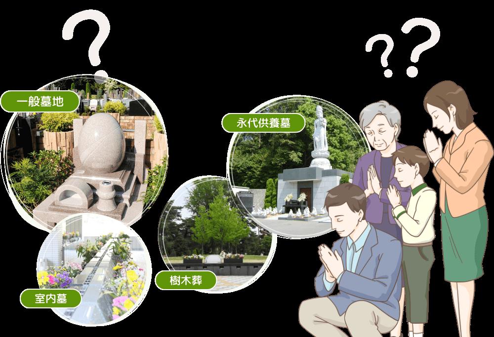 『一般墓地』・『室内墓』・『永代供養墓』・『樹木葬』のイメージ
