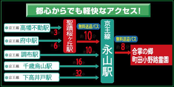 京王線からのアクセス